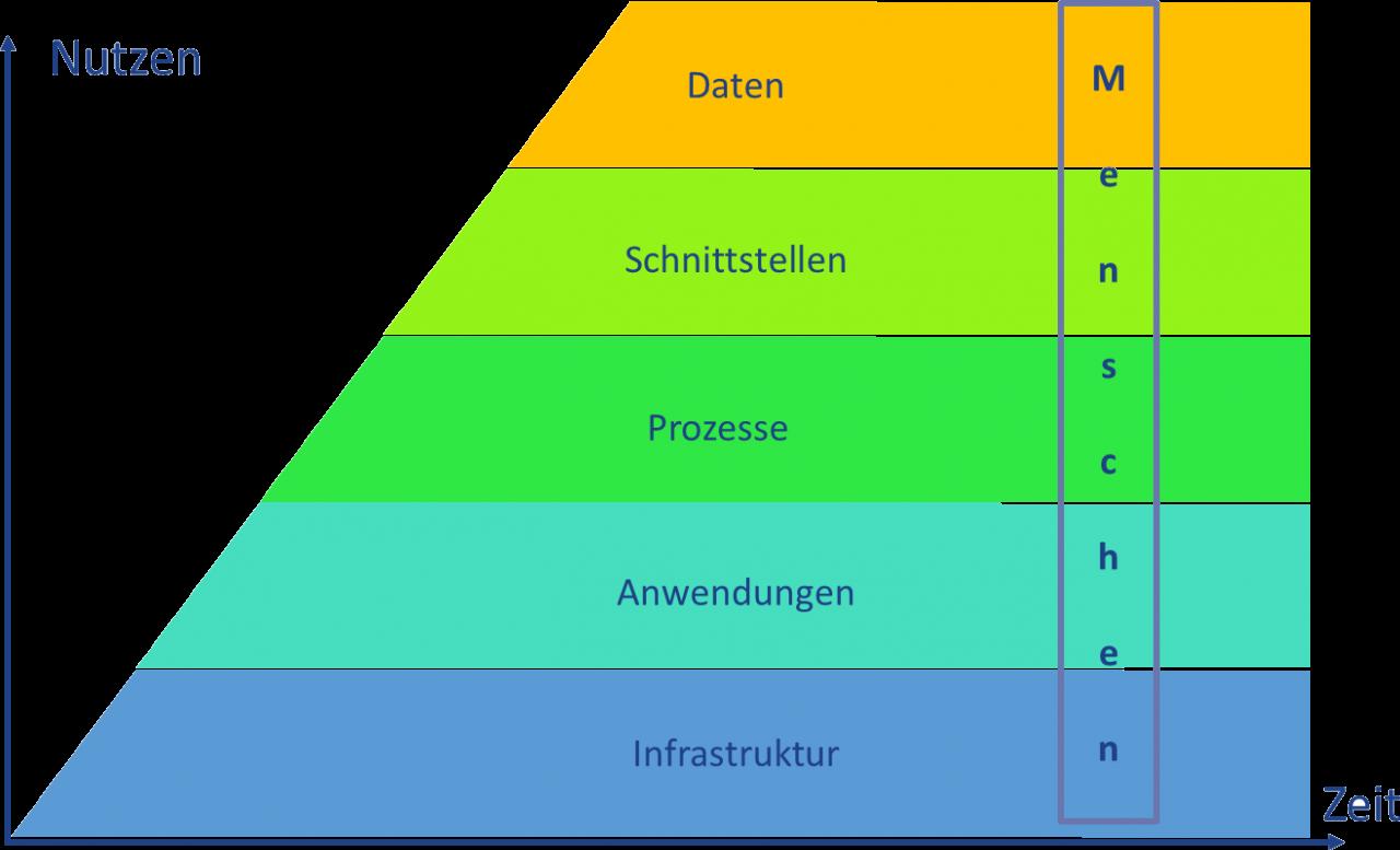 iT-Strategien